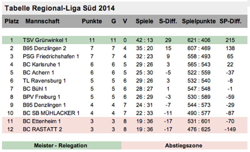 14_Tab_Regionalliga