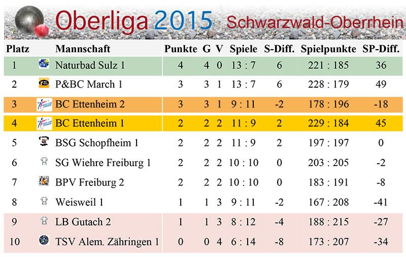 Microsoft Word - 4.Spieltag Oberliga.doc