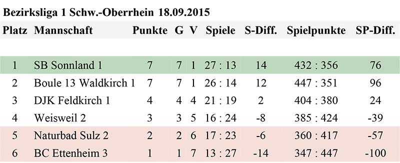 Microsoft Word - 8. Spieltag Bezirksliga1.doc