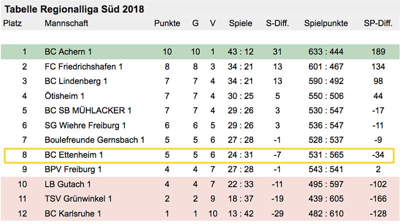 Liga18.06_ett1