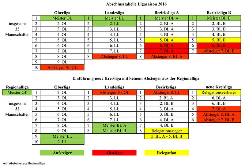 Auf -und Abstiegsregelung 2016 zu 2017 mit neuer Kreisliga 2017.